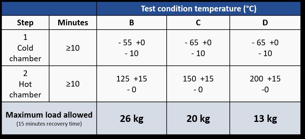 EN_Tabella test condition temperature MIL-STD