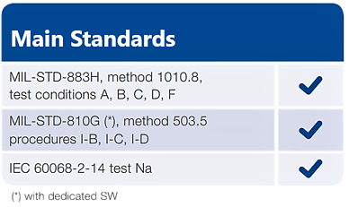 Main Standards