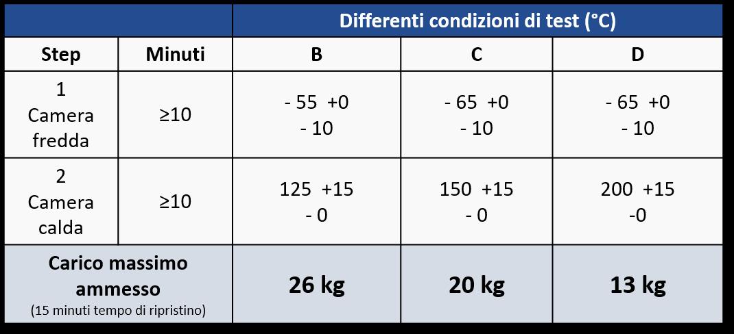 Tabella temp - carico massimo