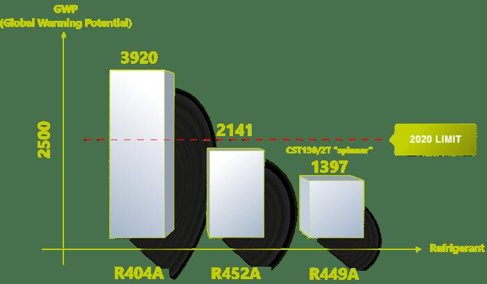 Test Grafico CST2