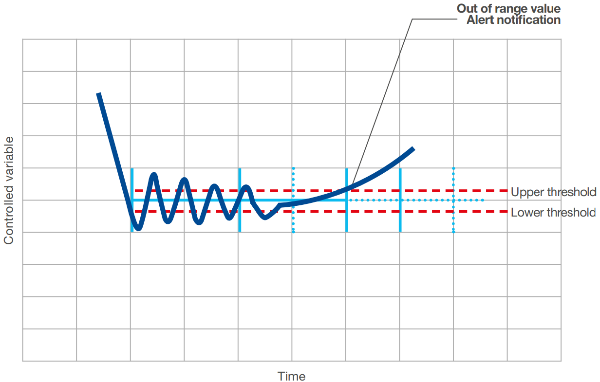 Deviation Monitoring