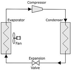 Refrigerator cycle