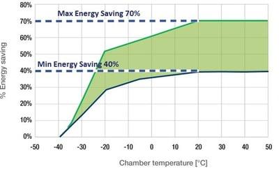 Energy Saving Test Chamber