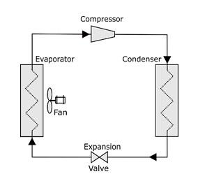 Refrigerator unit scheme