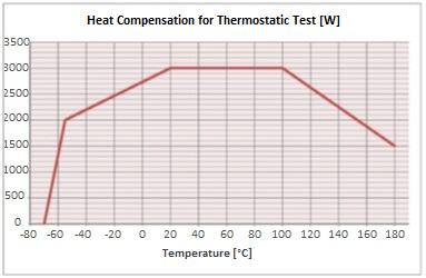 Heat Compensation for TT